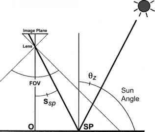 FIGURE 4 Geometric Elements For Specular Reflection Of Sun Light From A Horizontal Surface In Wide Angle Vertical Photograph