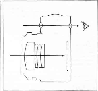 Viewfinder Rangefinder Camera Diagram