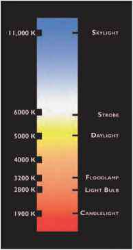 Color Temp Kelvin Scale