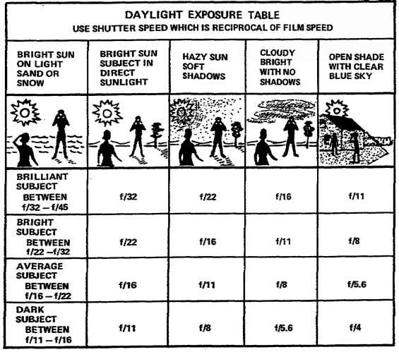 Daylight Exposure Table